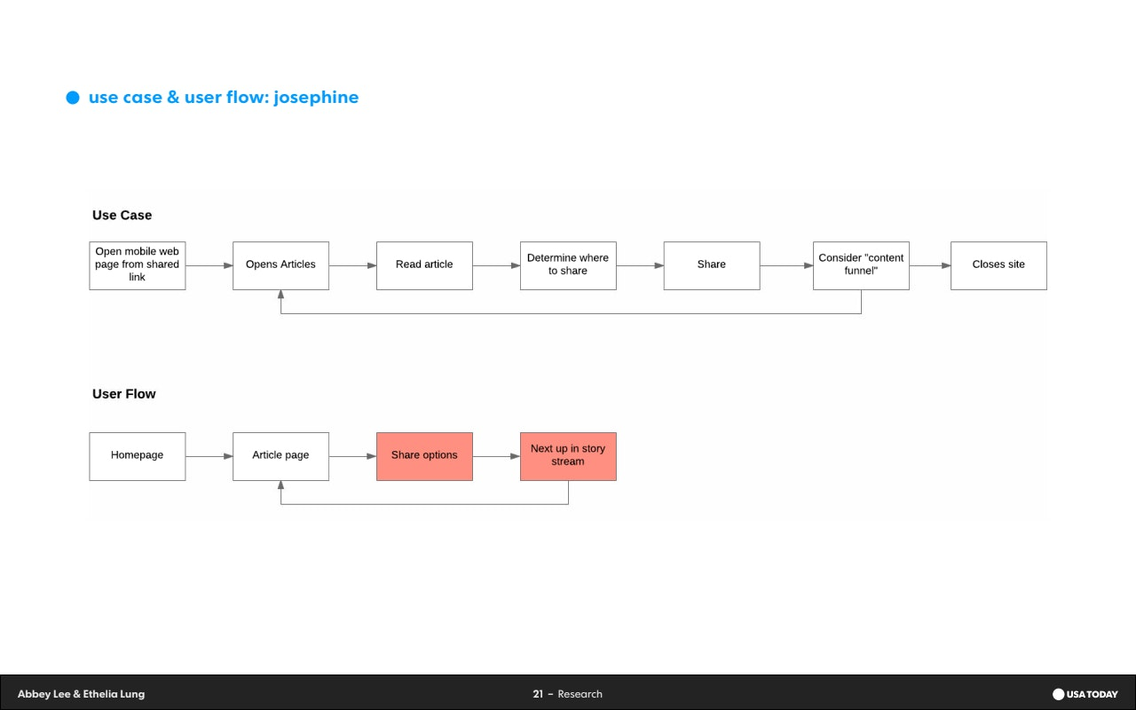 Project Deck - User Flows